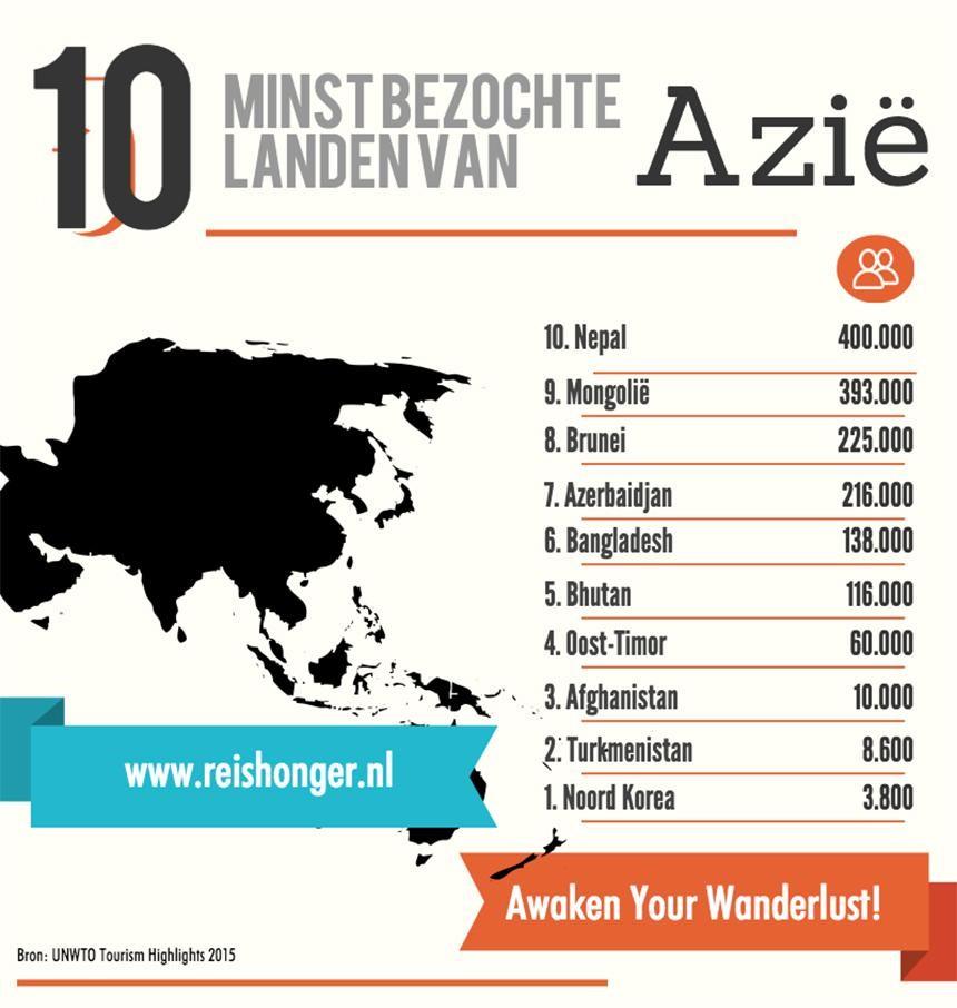 10 minst bezochte landen azie